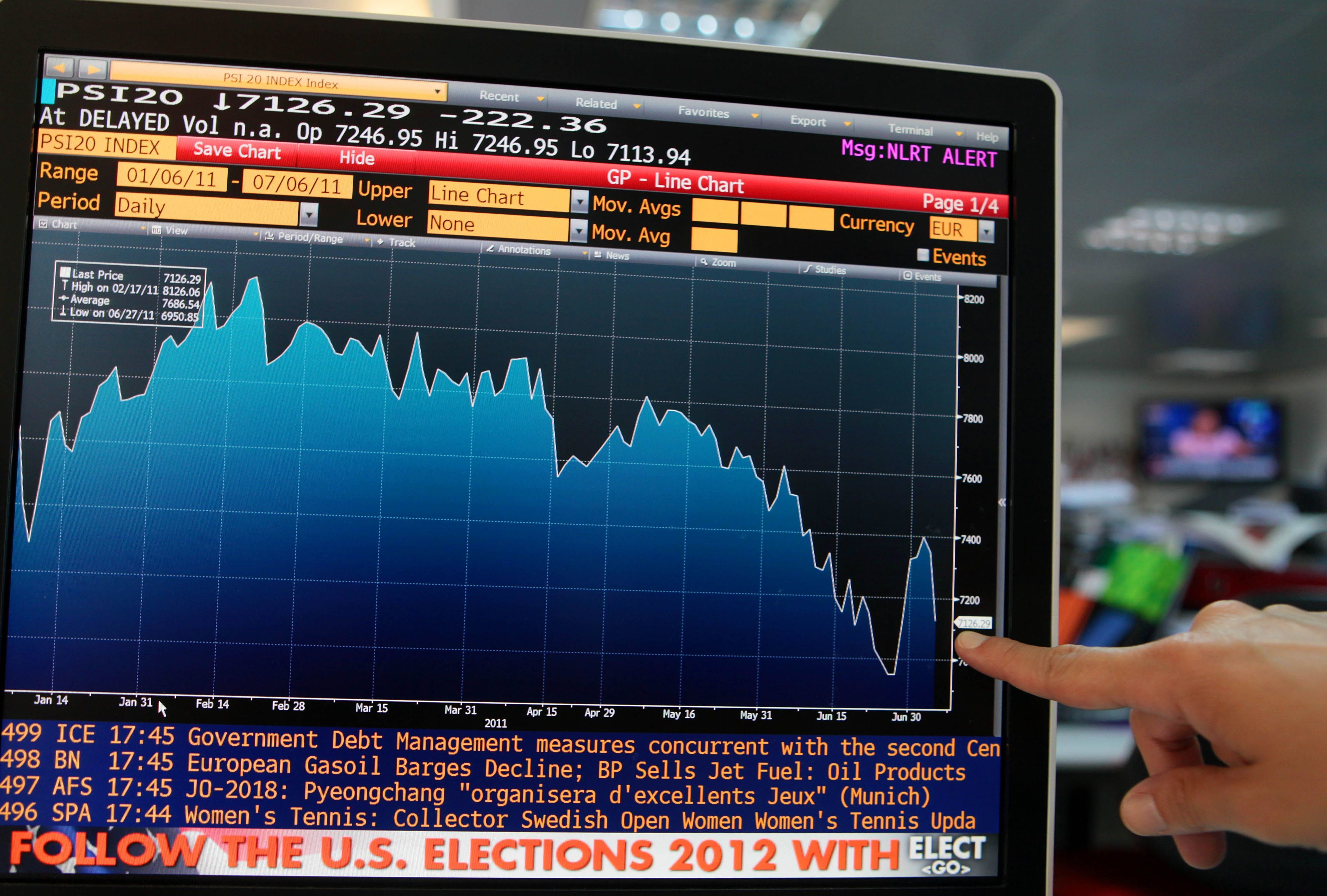 PSI20 cai 0,22% e acompanha tendência europeia