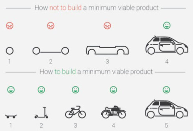 building minimal viable products - 625×425