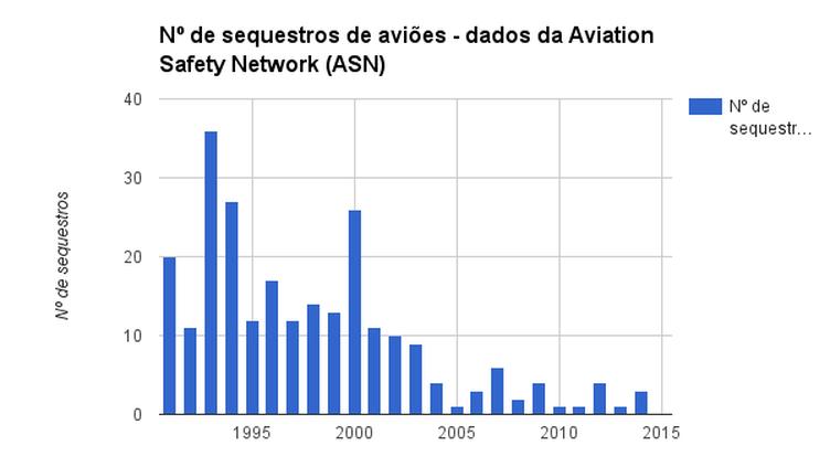 Numero de sequestros de aviões desde 1991