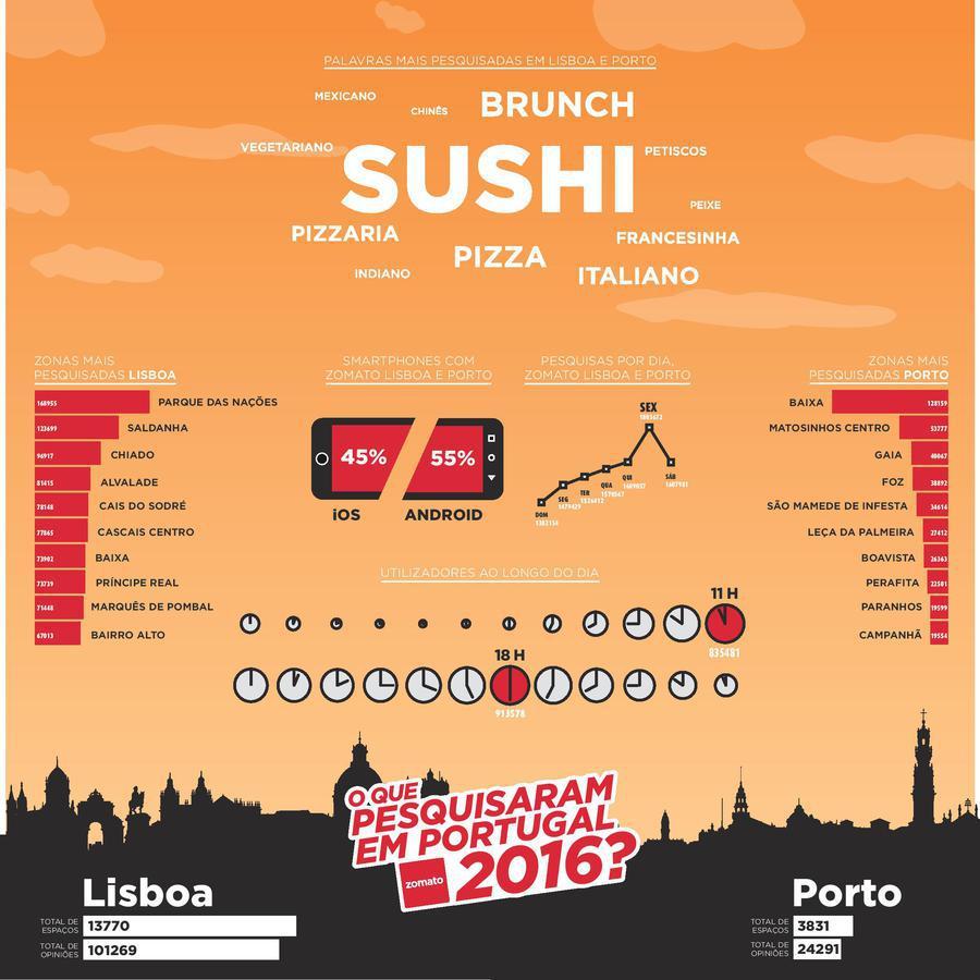 O que lhe apetece comer hoje? Fique a conhecer as escolhas dos portugueses em Lisboa e no Porto
