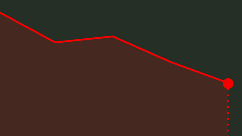 Galp perde 1% e tira gás à bolsa. Lisboa segue perdas da Europa