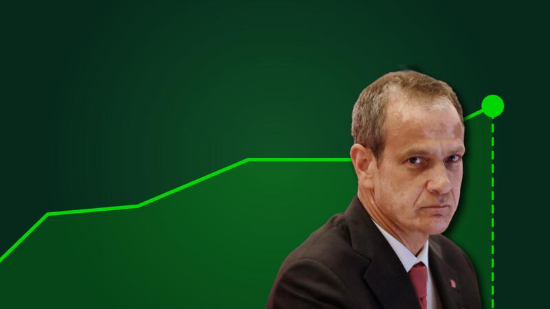 BCP dispara 10% para máximos de três meses. PSI-20 ganha 3%