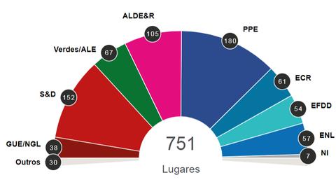 PPE e S&D perdem força. Nacionalistas, verdes e liberais crescem no Parlamento Europeu