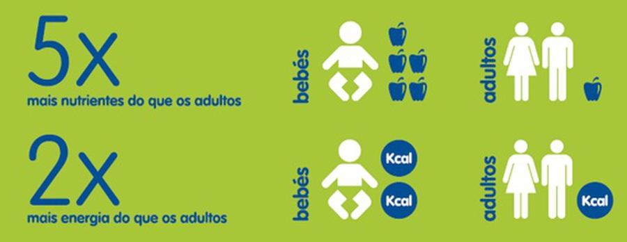 Primeiros 1000 dias: impactos na saúde futura do seu bebé