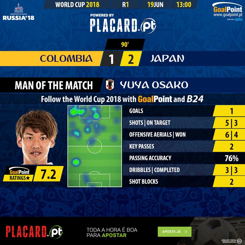 Mundial 2018: Yuya Osako é o MVP do Colômbia-Japão