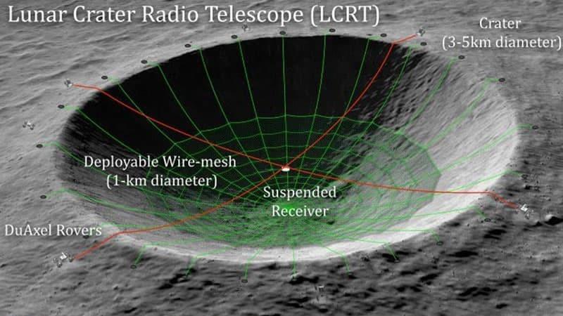 NASA quer transformar uma cratera da Lua num telescópio gigante