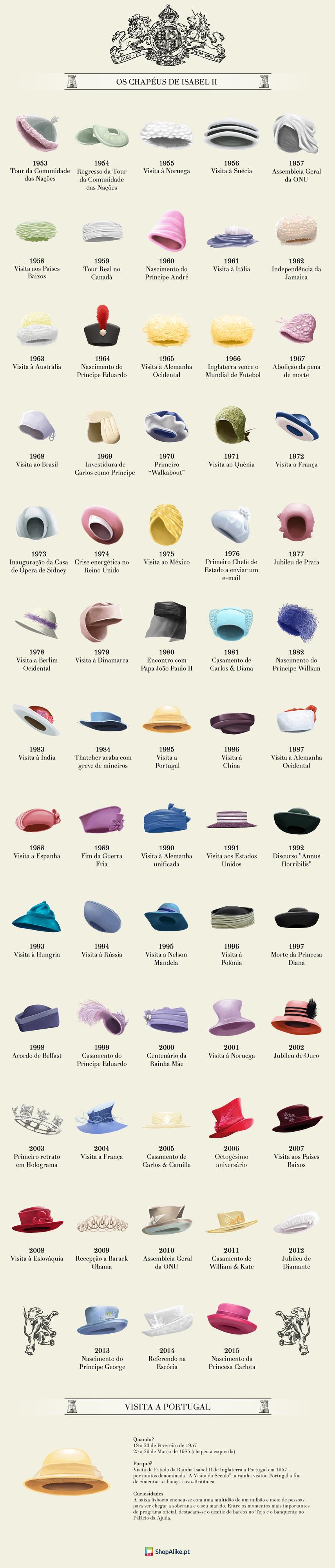 Os chapéus de Isabel II