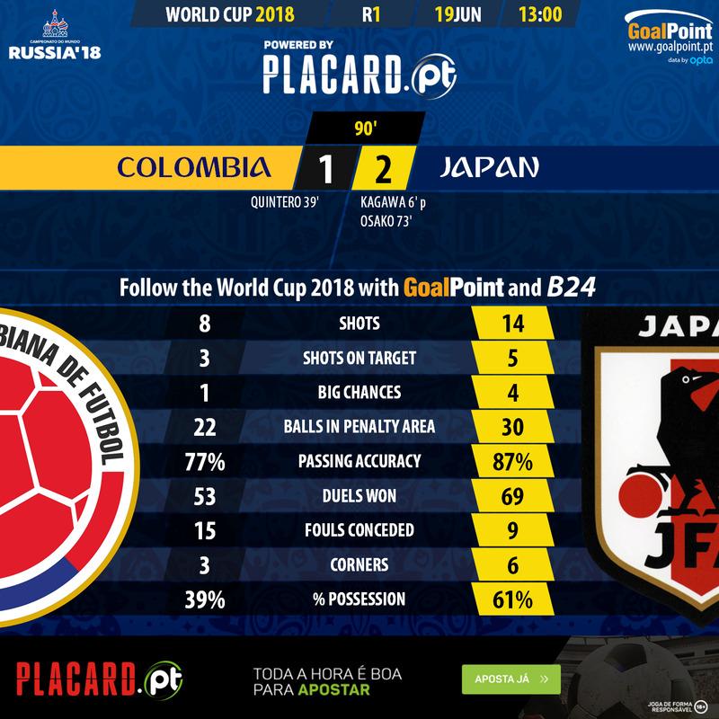 Mundial 2018: Colômbia-Japão em números
